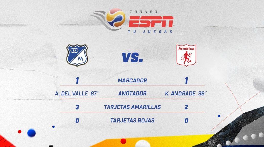 América de Cali y Millonarios FC sellaron con un empate el primer encuentro del Torneo ESPN